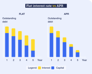 flat interest rate vs APR