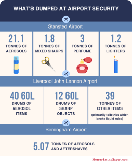 Stansted Airport: 21.1 tonnes aerosols, 1.8 tonnes mixed sharps, 3 tonnes perfume, 1.2 tonnes lighters. Liverpool Airport: 40 60L drums aerosols, 12 60L drums sharps, 39 tonnes other. Birmingham Airport: 5.07 tonnes aerosols and aftershaves