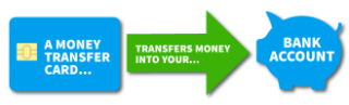 how money transfer cards work
