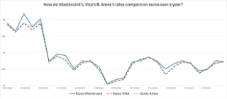 As You Can See At Almost Every Data Point Mastercard S Rates Are Above The Visa And Amex Ones Which More Closely Match Each Other