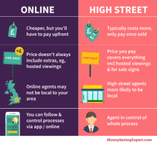 How Much Does It Cost To Your Property Moneysavingexpert