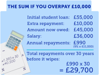 student loan payoff calculator extra payment