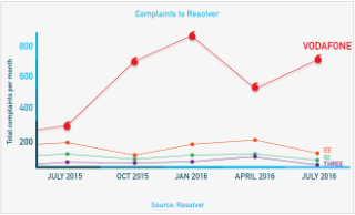 complaints to Resolver