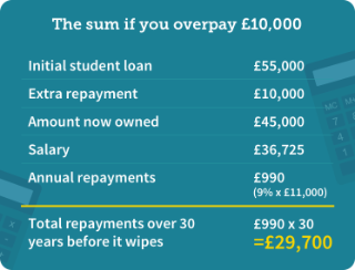 Martin Lewis - 6 3% interest on post-2012 student loans