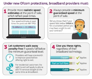 New Ofcom protections for broadband customers