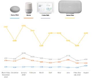 Ok, Google': Google Home MoneySaving tips & tricks