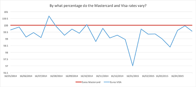 The Mastercard Rate For Euros Over A Year Meaning It S Always 100 On This Graph And Then Allowing Visa Euro Exchange To Vary Around