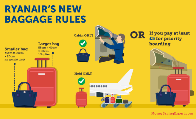 Ryanair baggage allowance infographic