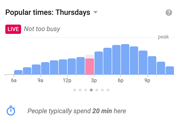 Popular Times Graph