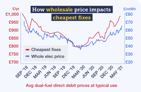 MSE's graph shows how wholesale energy prices affect the cheapest fixes, with wholesale prices and the cost of the cheapest fixes rising to a three-year high this month