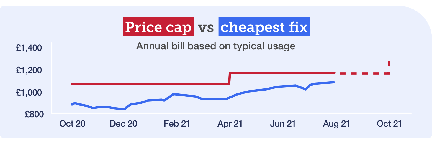 Graph showing the increase in the energy price cap and the cost of the cheapest fix since October 2020