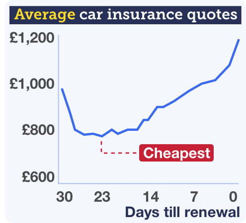 Graph showing how car insurance quotes drop in price from 30 days before renewal to reach their cheapest point at 23 days ahead, before rising again the closer you get to renewal date. The graph links to a full write-up on this MoneySaving method in the MSE Cheap Car Insurance guide