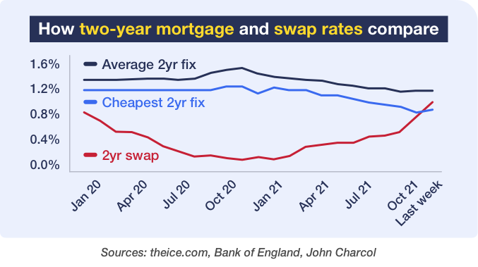 Graph showing the way in which two-year mortgage and swap rates have compared between January 2020 and last week