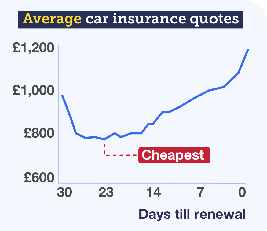 Graph showing how car insurance quotes are cheapest if you get them 23 days before your renewal, and continue to rise in price the closer you get to your renewal date