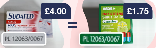 An example of two medicines with an identical PL number - PL 12063/0067 - that have very different costs: Asda Max Strength Sinus Relief Capsules cost £1.75, while Sudafed Sinus Max Strength Capsules cost £4
